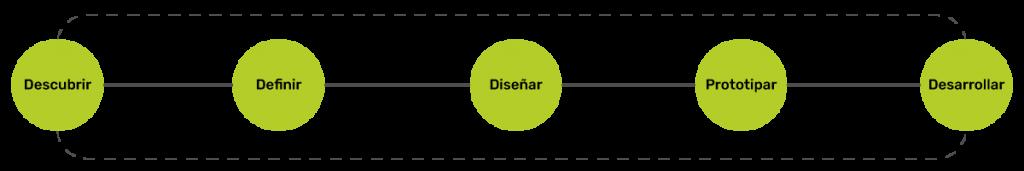 procesos ux ilustración