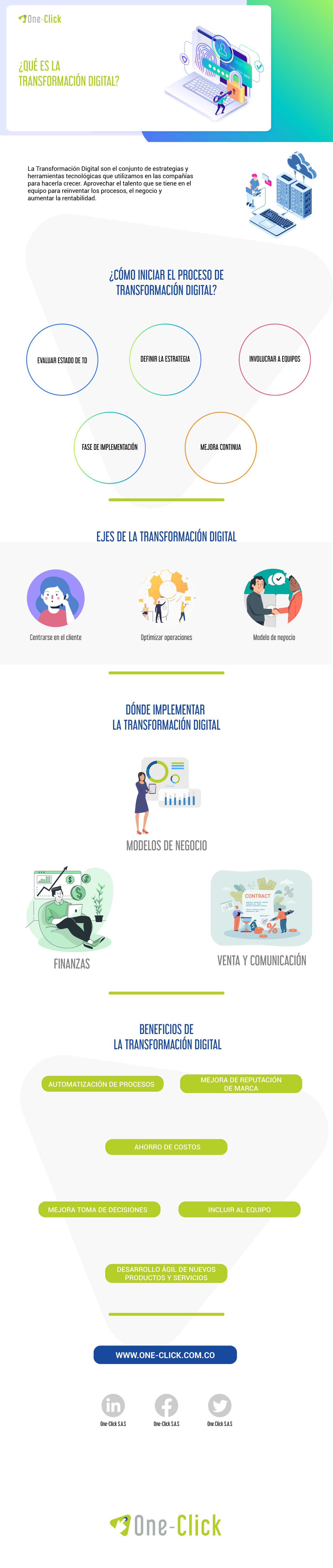 Transformación digital, infografía